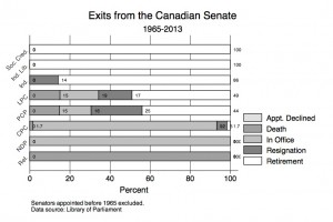 Exits from the Canadian Senate: 1965-2013
