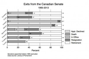 Exits from the Canadian Senate: 1965-2013, by PM